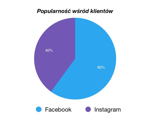 Ramki Facebook Instagram wykres